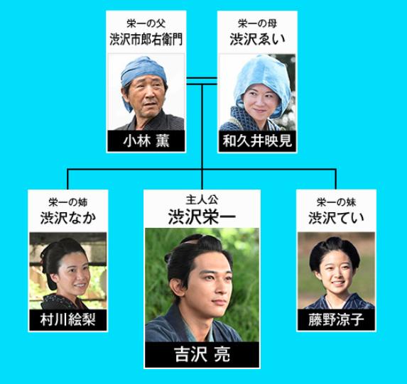 渋沢栄一 キャスト 大河ドラマ